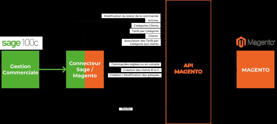 Schema du Connecteur Sage / Magento